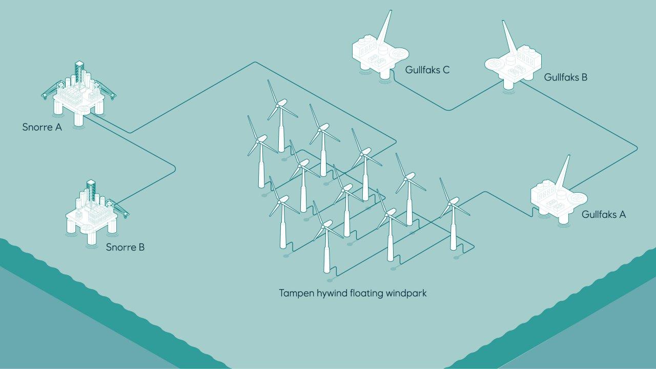 Equinor Hywind Tampen wind farm