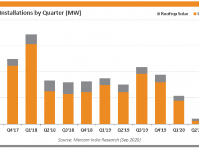 India adds 438 MW of solar capacity in Q3 2020